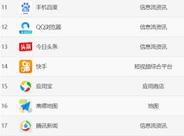快手月活跃用户2亿7千万,国内app排名第14。